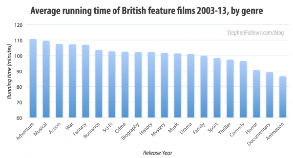 Average running time of British feature films by genre