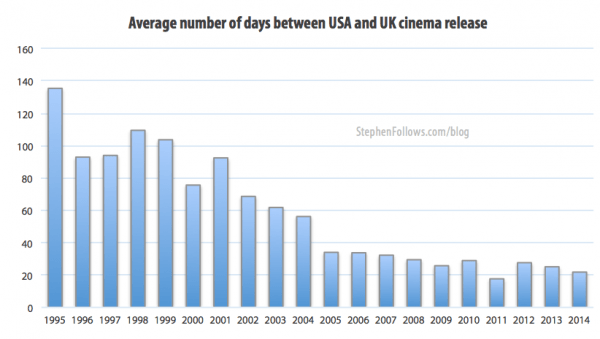 Average number of days between UK and US movie release dates