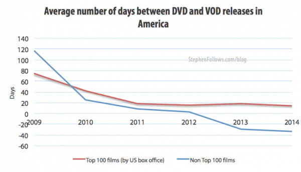 Average number of days between DVD and VOD movie release dates