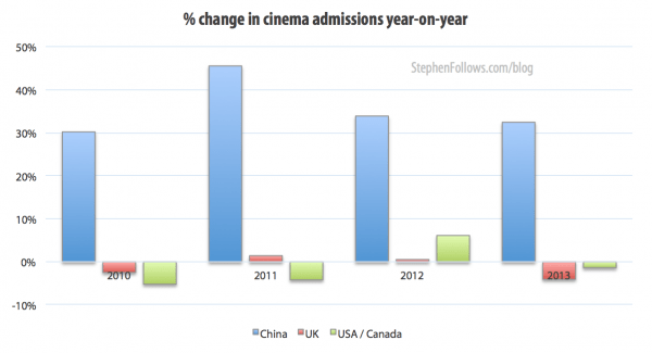 Percentage change in Chinese cinema admissions