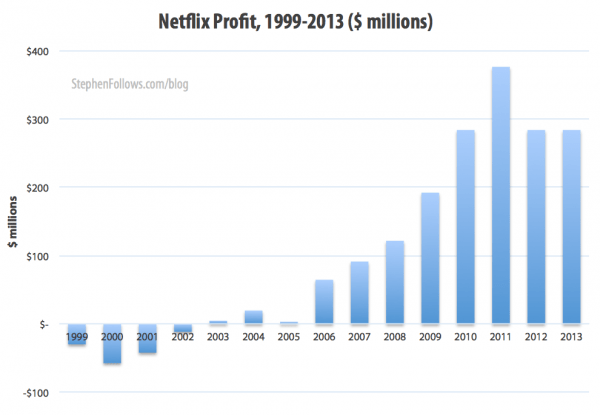 Economics of Netflix profits 1999-2013