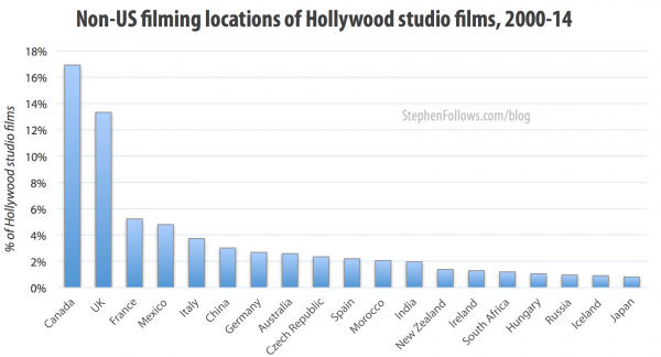 Non-US Hollywood movie locations