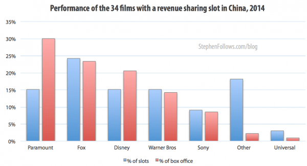 Performance of the 34 films with a revenue sharing slot in the film business in China