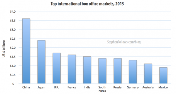 Top international box office markets 2013
