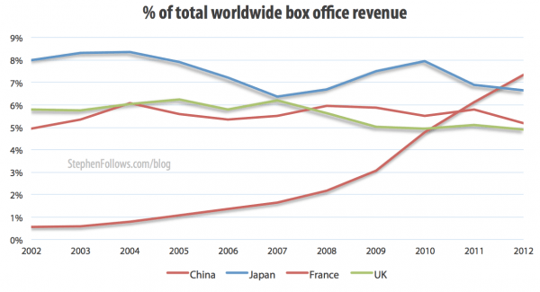 Percentage of total worldwide box office reveune