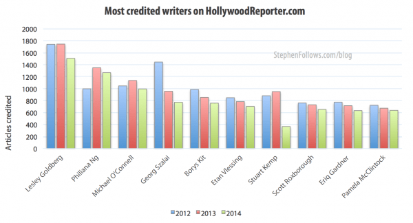 Most credited writers on Hollywood Reporter