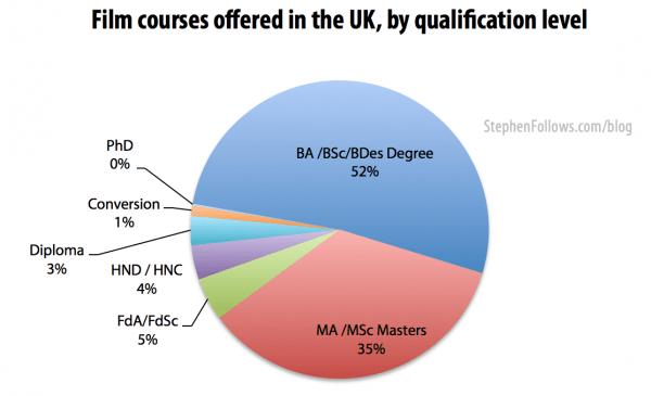 Film courses at UK film schools