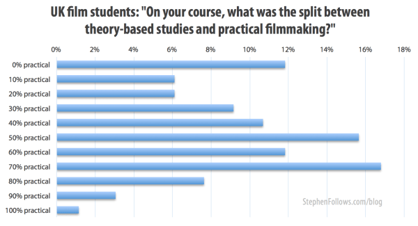 Split of practical versus film theory at film schools