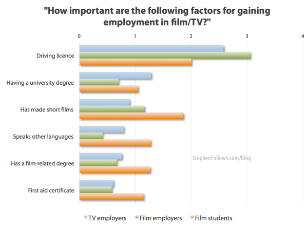 Film employers tell us how important various factors are in how they select new entrants