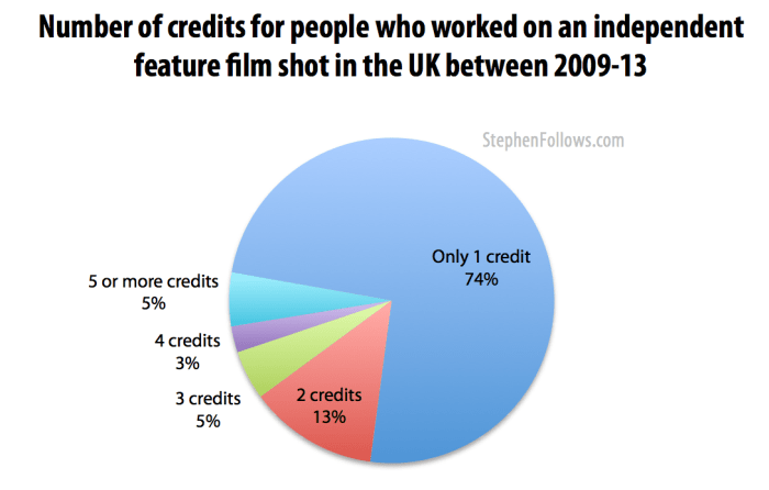 Number of credits for those who worked on UK independent films