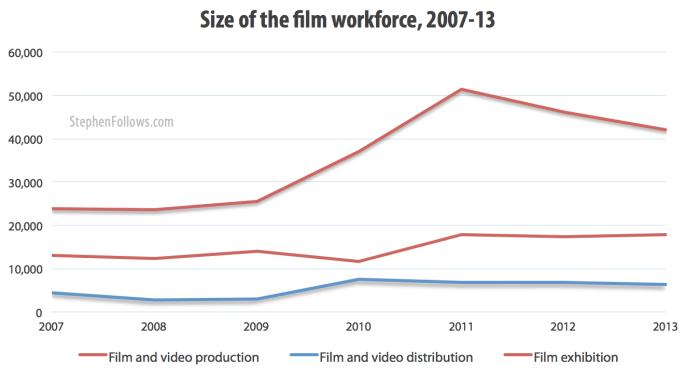Size of UK film workforce 1007-13