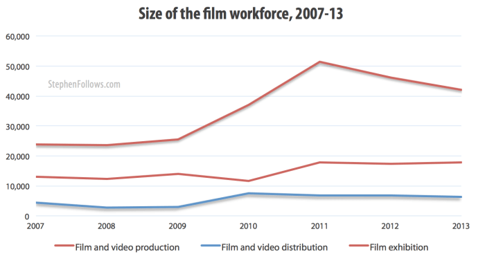 Size of UK film workforce 1007-13
