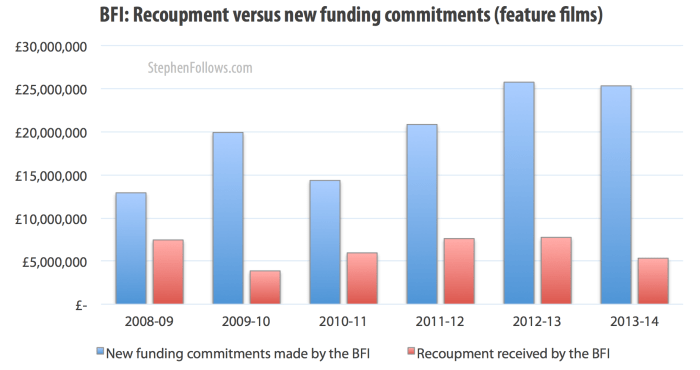 Spending on BFI backed films vs money returned from previous investments