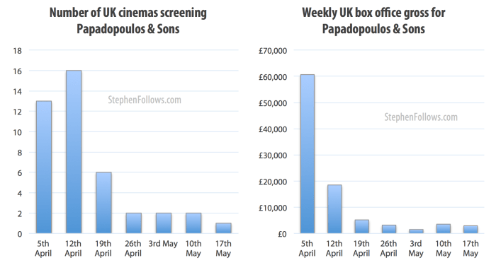 UK cinema gross of Papadopoulos & Sons