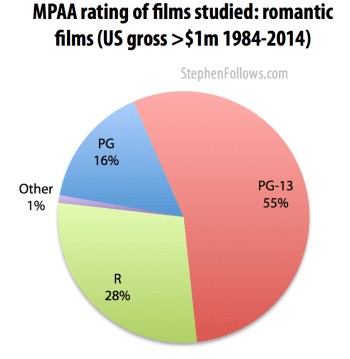MPAA ratings of romantic movies