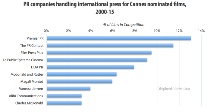 The PR companies handling the films nominated for a Palme d'Or at the Cannes Film Festival