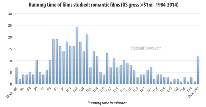 Length in minutes of romantic movies