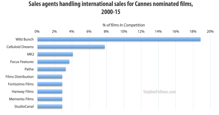 Sales agents selling Palme d'Or nominated films