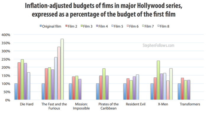 Budgets of films in Hollywood series including Hollywood sequels