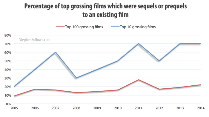 Percentage of top grossing movies which were Hollywood sequels or prequels to existing films