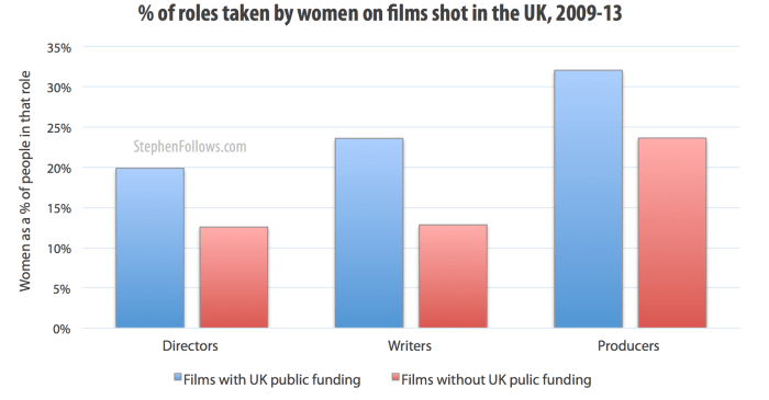 Percentage of women in the crews of UK films with public funding and those without
