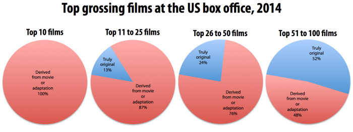 Originality of top grossing Hollywood movies 2014