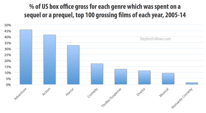 Percentage of box office gross spent on Hollywood sequels or prequels 2005-14
