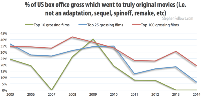 % of US box office gross which when to truly original movies