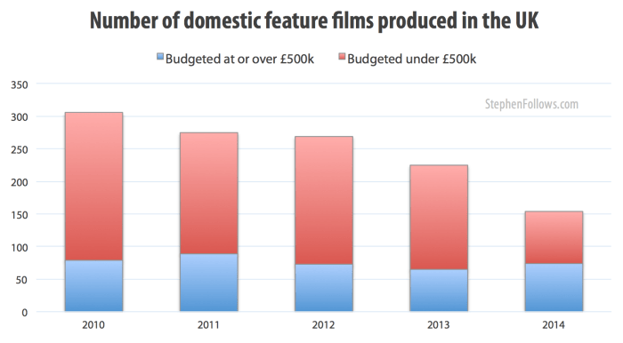Number of UK feature films - low-budget film and higher budgeted film