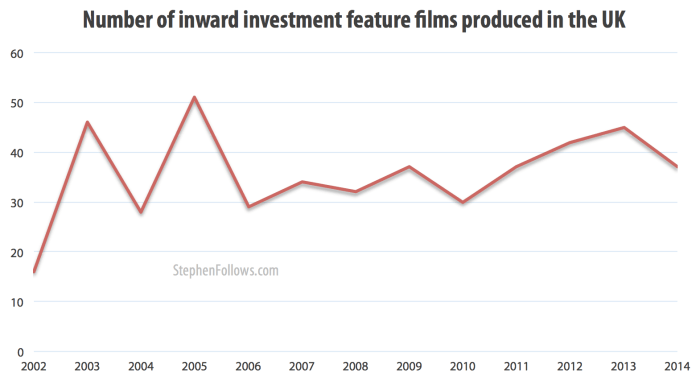 Number of inward investment films in the UK 2002-14