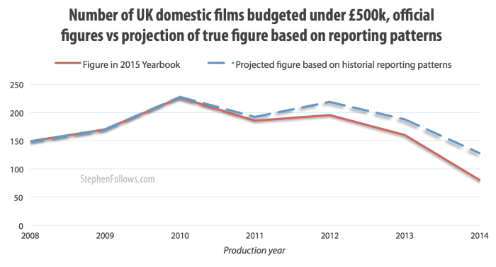 Number of UK domestic low-budget film - reported numbers vs projection