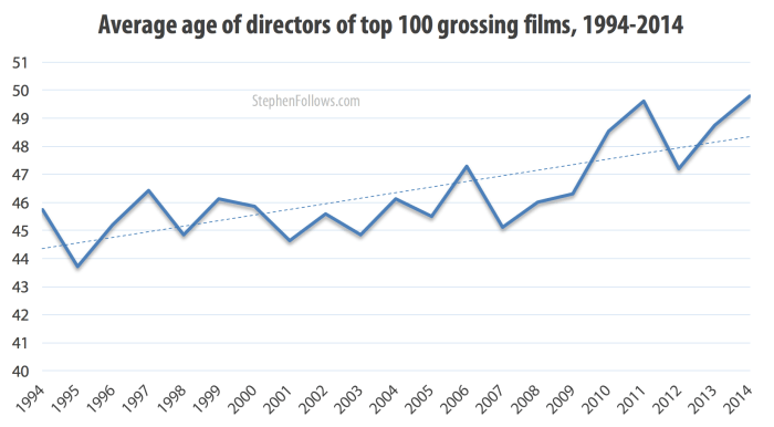Average age of directors of top 100 grossing films, 1994-2014