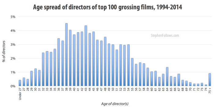 Age spread of directors of top 100 grossing films 1994-2014