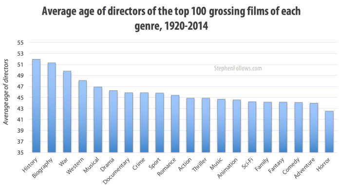 Average age of directors of the top 100 grossing films of each genre, 1994-2014