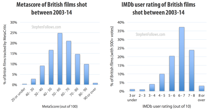 Metascore and IMDB ratings of British films shot 2003-14