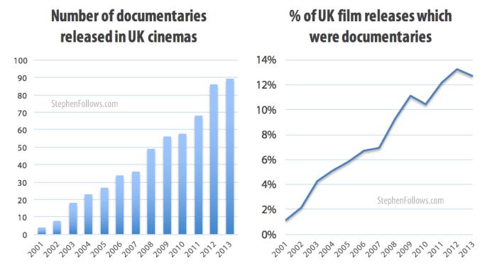 Number of UK documentaries in cinemas 2001-13