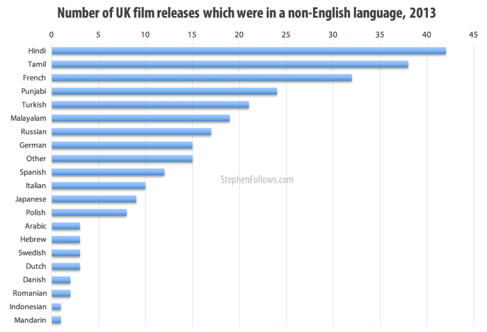 What percentage of UK films are not in English language