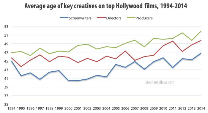 age of key Hollywood creatives