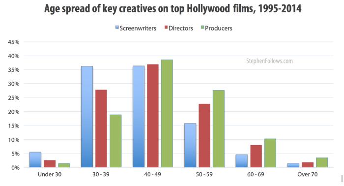 age spread of key Hollywood creatives