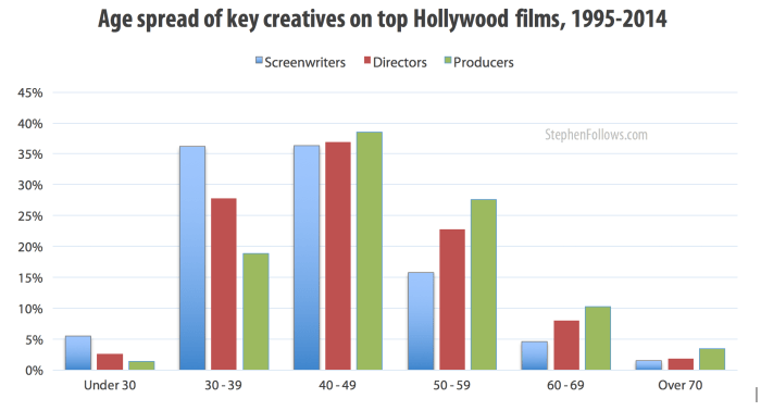 age spread of key Hollywood creatives