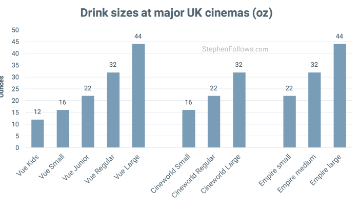 Drink sizes in UK cinemas