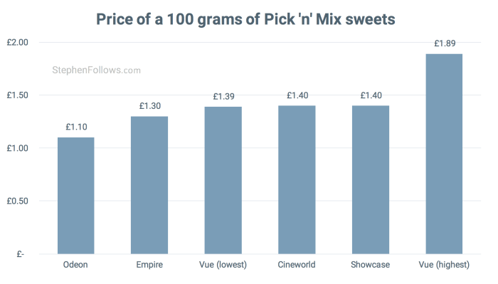 Price of 100g pick n mix UK cinemas