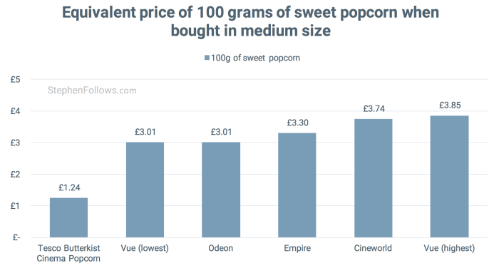 Price of 100grams of cinema popcorn