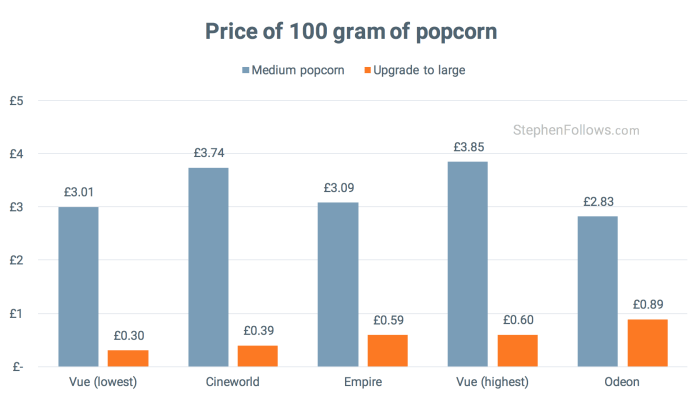 Price of 100 grams of cinema popcorn