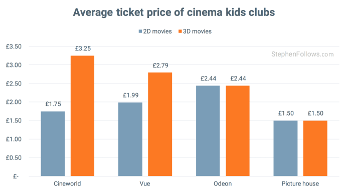 average cost of a cinema ticket at a kids clubs