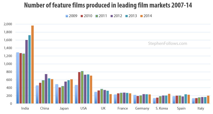 feature film produced in leading film markets