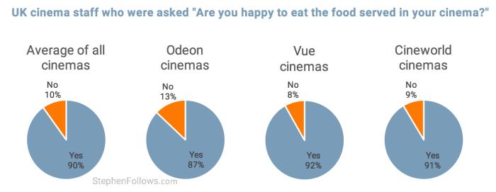 uk cinema staff happy to eat popcorn pie