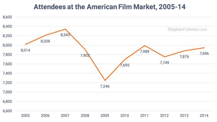Attendance at American Film Market