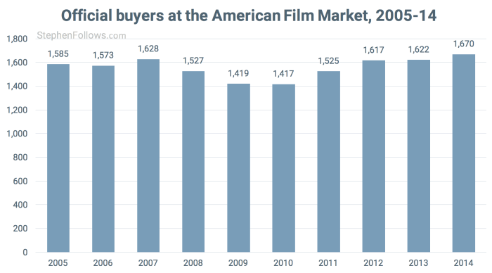 Buyers 2005-14 American Film Market