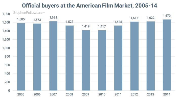 Buyers 2005-14 American Film Market